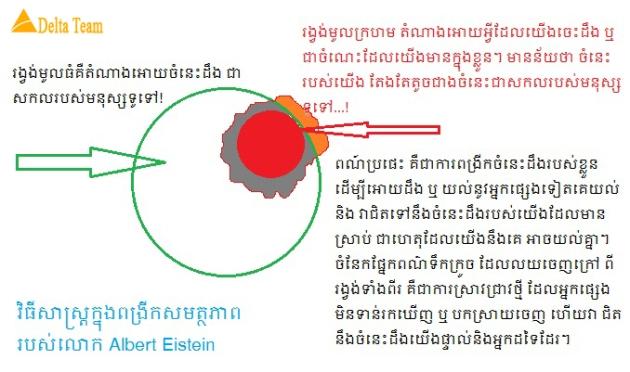 វិធីសាស្ត្រក្នុងការពង្រីកសមត្ថភាព និង ចំនេះដឹងតាមលោក Albert Einstein